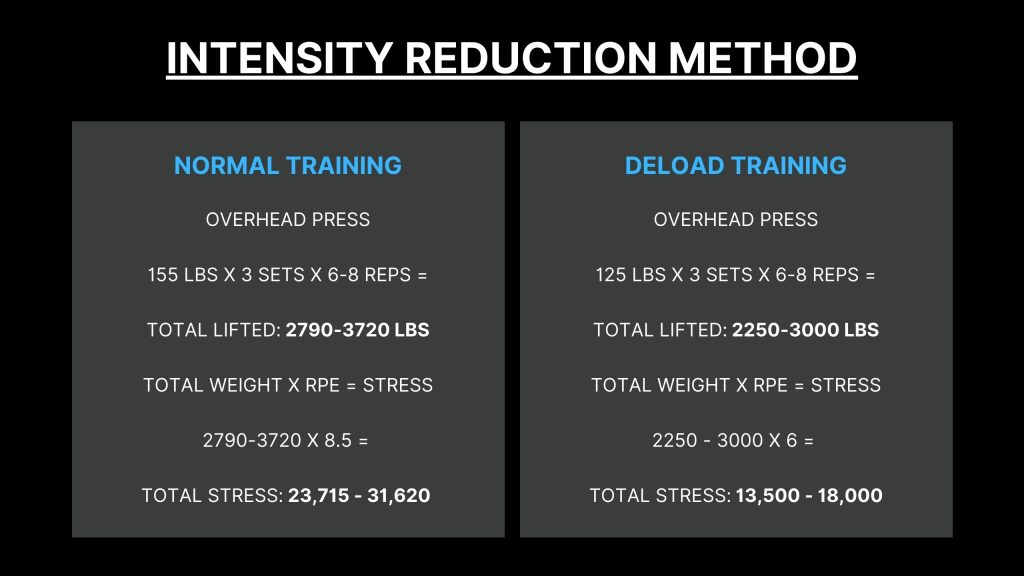 Intensity reduction training Deload Example